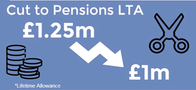 Cuts to pensions
